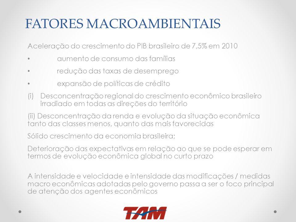 FATORES MACROAMBIENTAIS