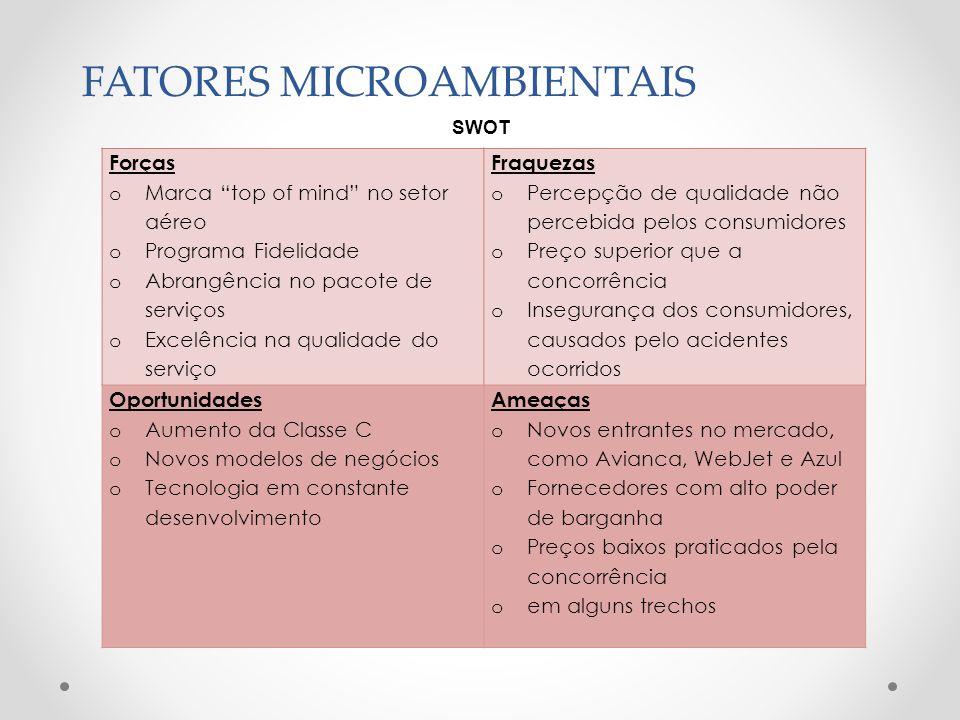 FATORES MICROAMBIENTAIS