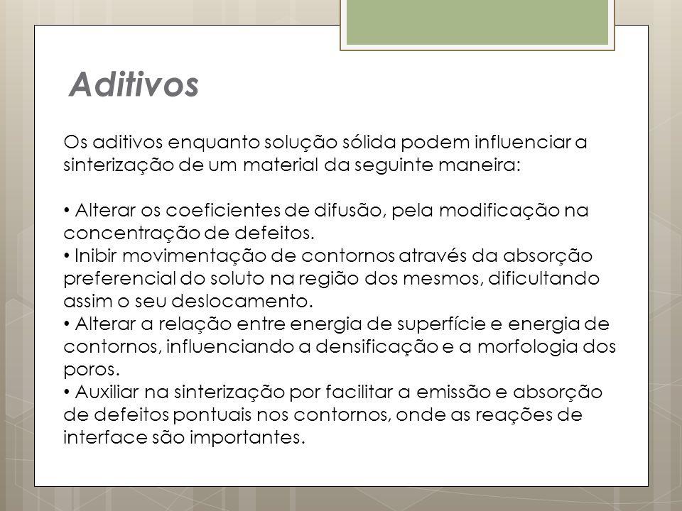 Aditivos Os aditivos enquanto solução sólida podem influenciar a sinterização de um material da seguinte maneira: