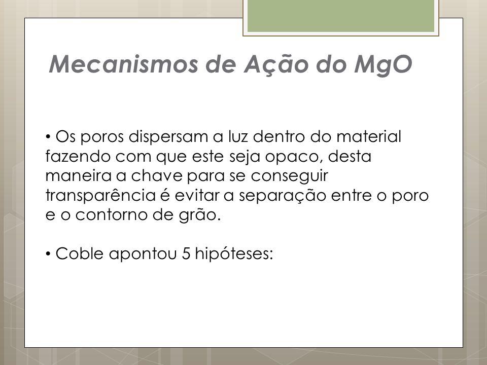 Mecanismos de Ação do MgO