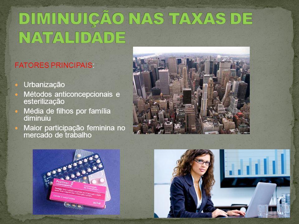 DIMINUIÇÃO NAS TAXAS DE NATALIDADE