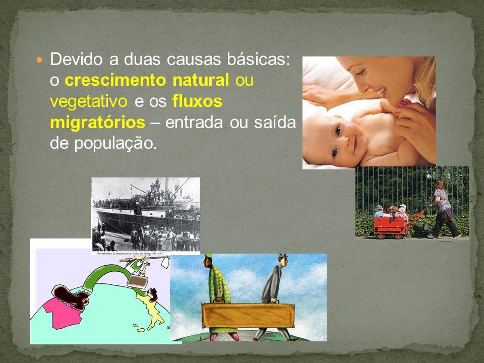 Devido a duas causas básicas: o crescimento natural ou vegetativo e os fluxos migratórios – entrada ou saída de população.