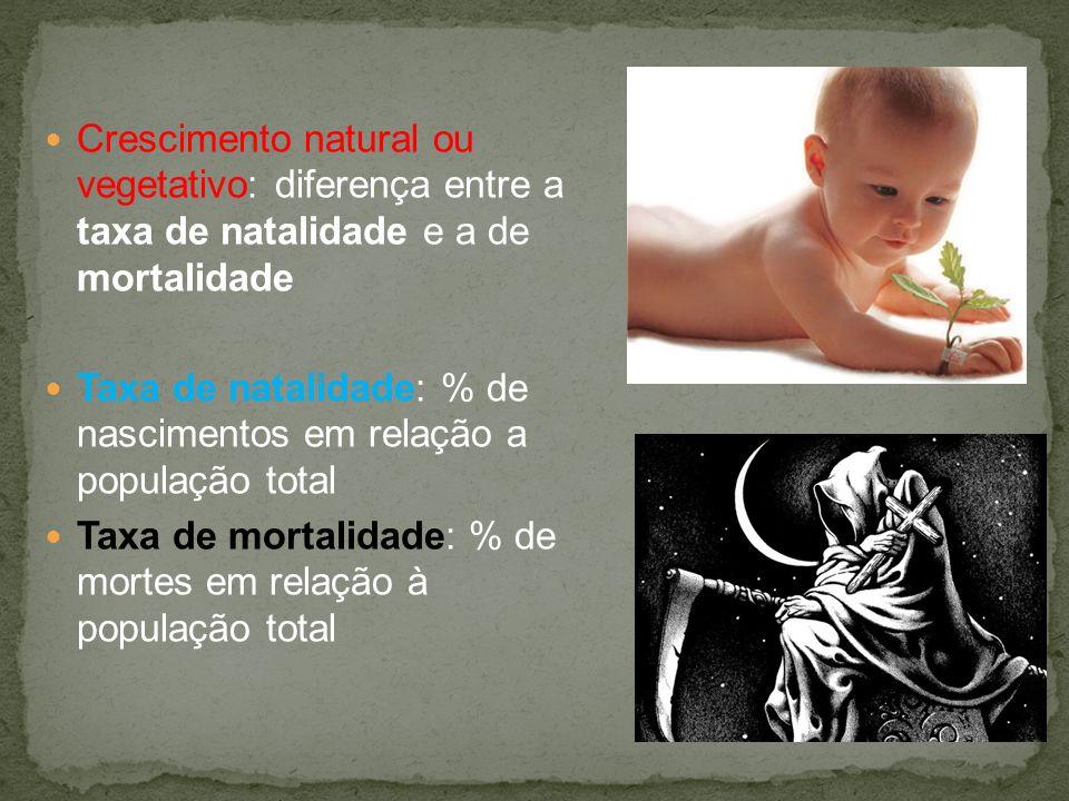 Crescimento natural ou vegetativo: diferença entre a taxa de natalidade e a de mortalidade