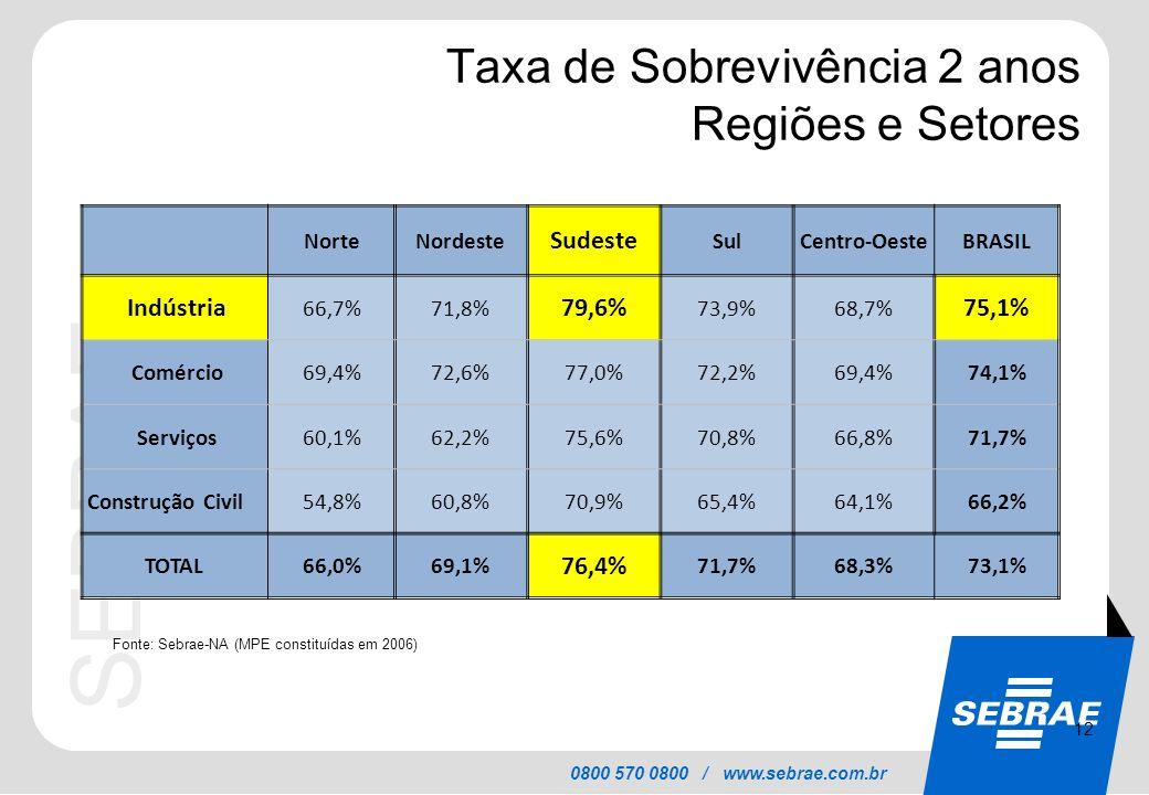 Taxa de Sobrevivência 2 anos Regiões e Setores