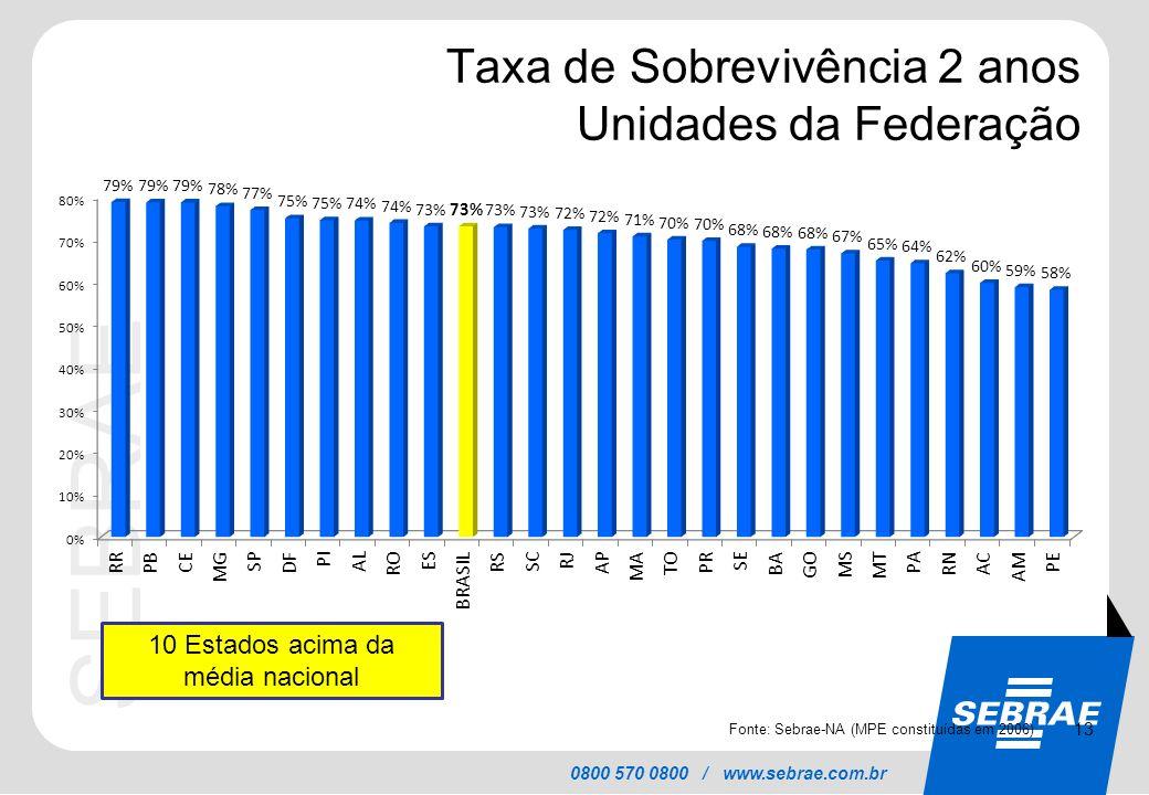 Taxa de Sobrevivência 2 anos Unidades da Federação