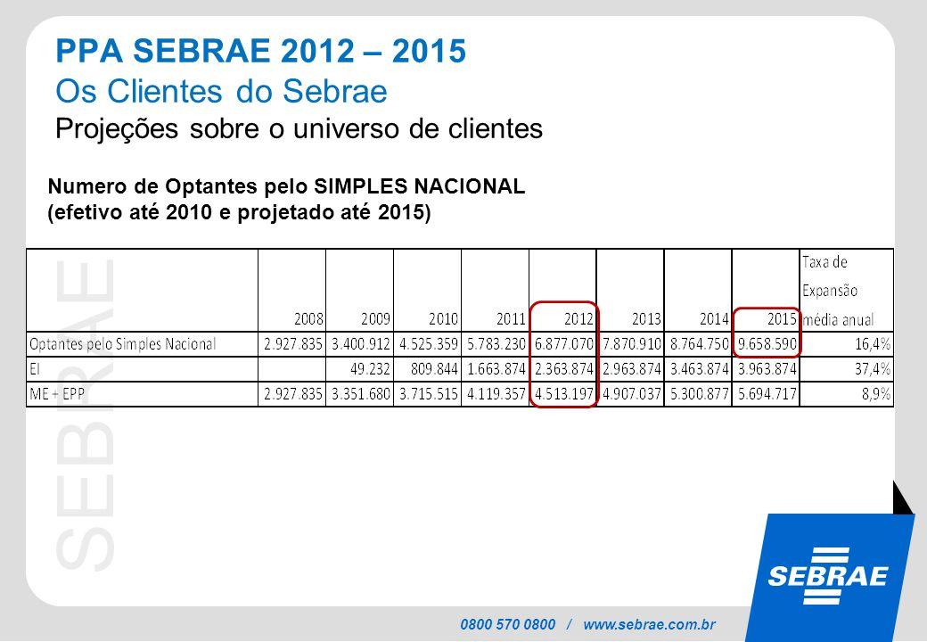 PPA SEBRAE 2012 – 2015 Os Clientes do Sebrae Projeções sobre o universo de clientes