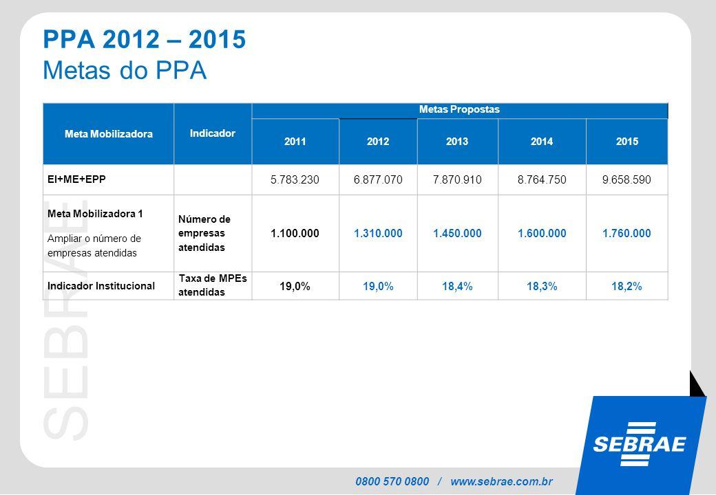PPA 2012 – 2015 Metas do PPA Meta Mobilizadora. Indicador. Metas Propostas. 2011. 2012. 2013.