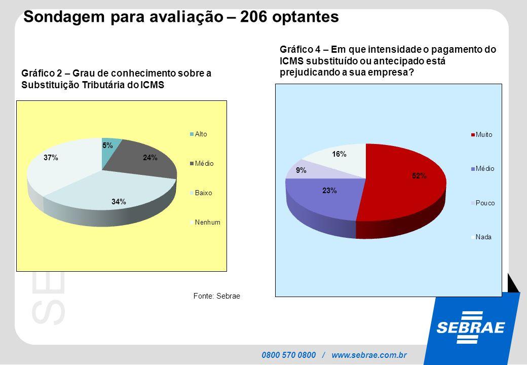 Sondagem para avaliação – 206 optantes