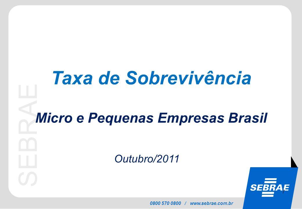 Taxa de Sobrevivência Micro e Pequenas Empresas Brasil