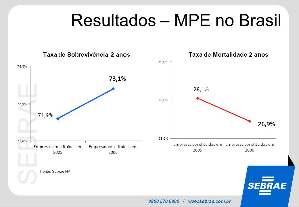 Resultados – MPE no Brasil