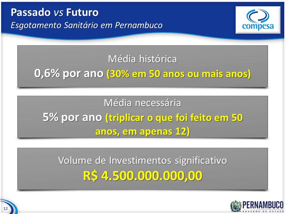 Passado vs Futuro Esgotamento Sanitário em Pernambuco