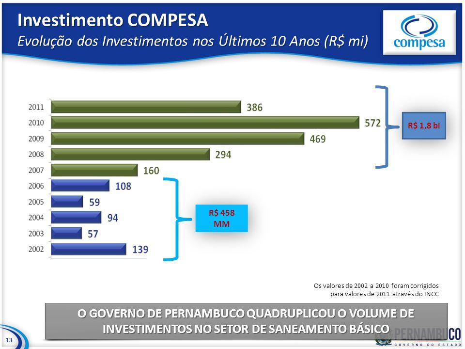 Investimento COMPESA Evolução dos Investimentos nos Últimos 10 Anos (R$ mi)