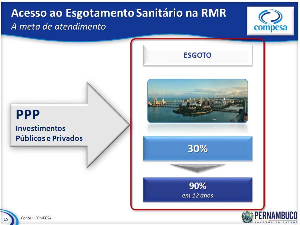 Acesso ao Esgotamento Sanitário na RMR A meta de atendimento