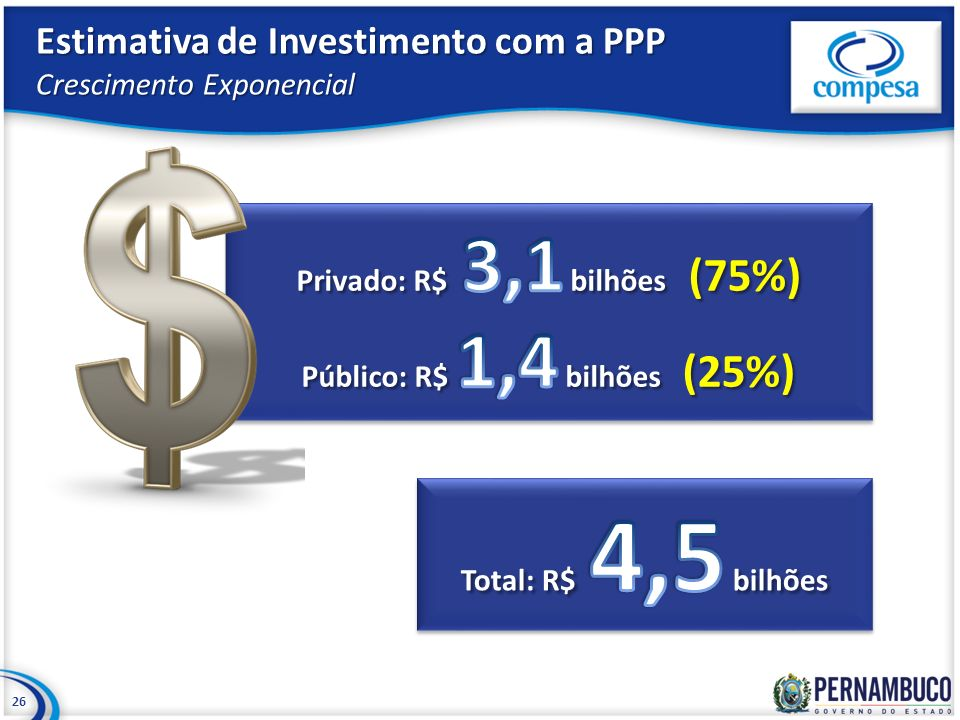 Estimativa de Investimento com a PPP Crescimento Exponencial