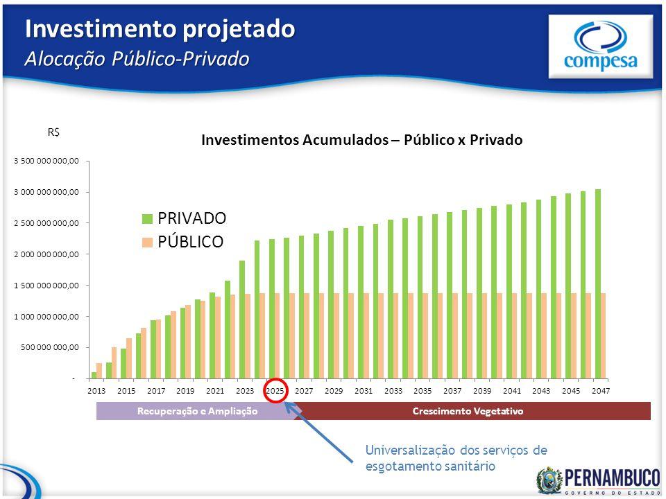 Investimento projetado Alocação Público-Privado