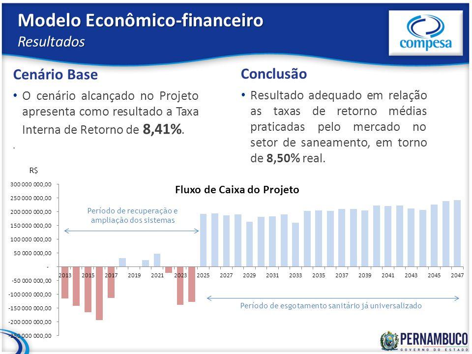 Modelo Econômico-financeiro Resultados