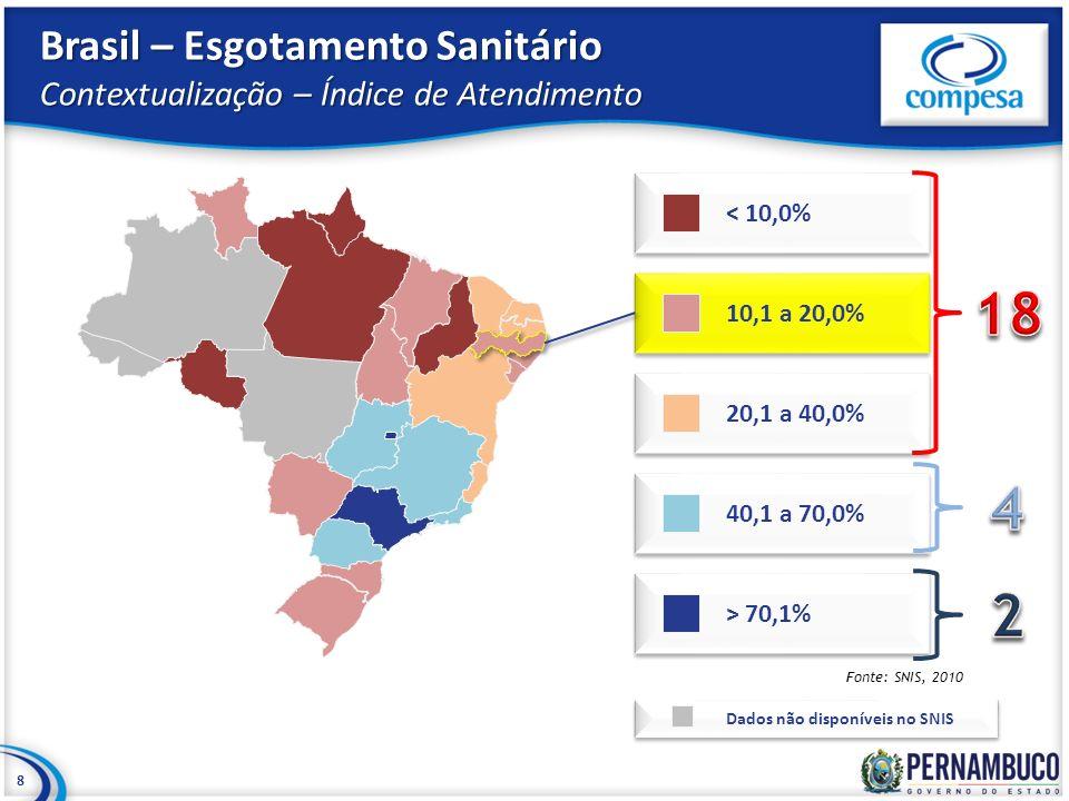 Brasil – Esgotamento Sanitário Contextualização – Índice de Atendimento