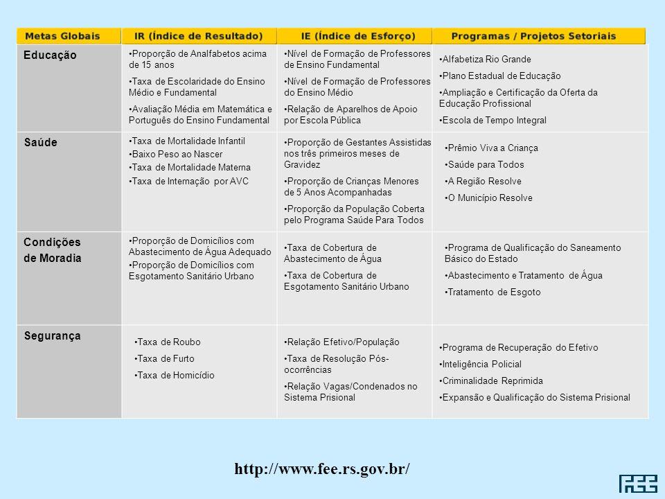 http://www.fee.rs.gov.br/ Educação Saúde Condições de Moradia