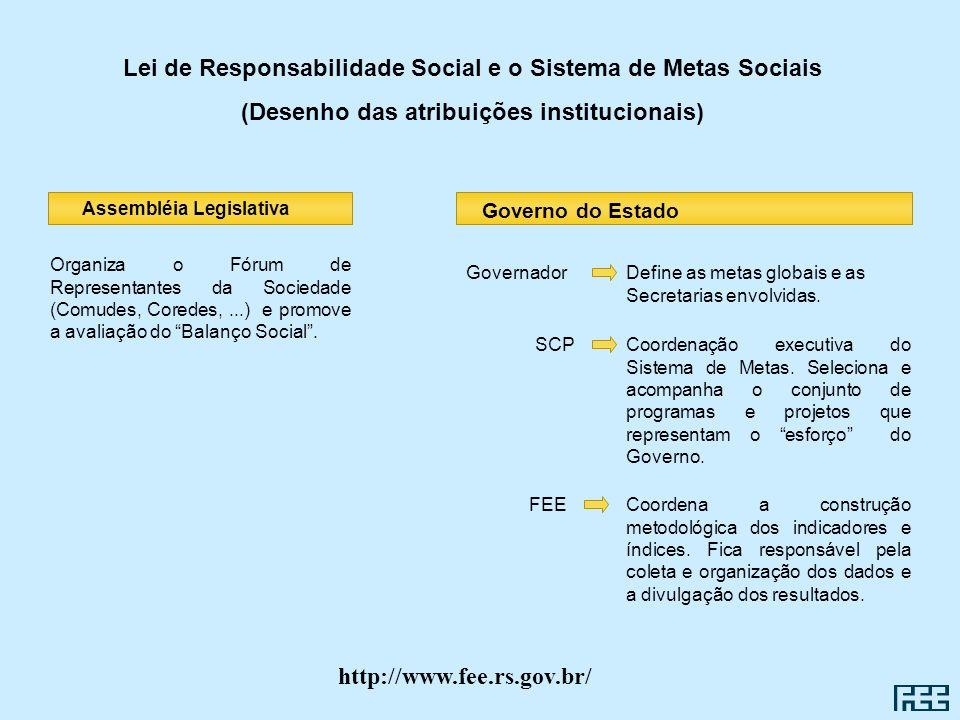 Lei de Responsabilidade Social e o Sistema de Metas Sociais