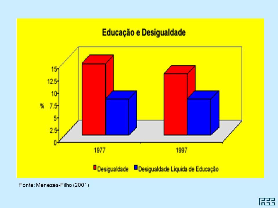 Fonte: Menezes-Filho (2001)