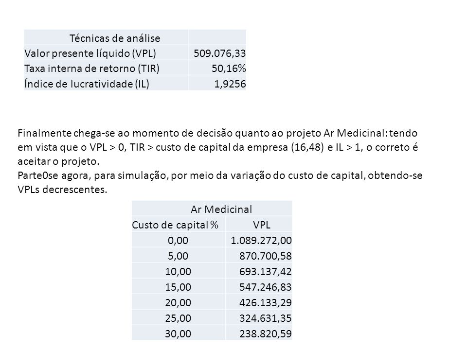 Técnicas de análise Valor presente líquido (VPL) 509.076,33. Taxa interna de retorno (TIR) 50,16%