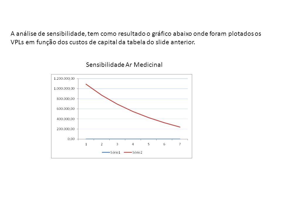 A análise de sensibilidade, tem como resultado o gráfico abaixo onde foram plotados os VPLs em função dos custos de capital da tabela do slide anterior.