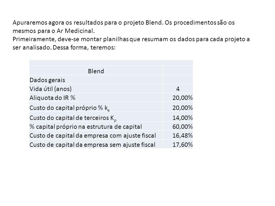 Custo do capital próprio % ke Custo do capital de terceiros Kp 14,00%
