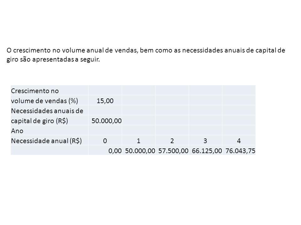 Necessidades anuais de capital de giro (R$) 50.000,00 Ano