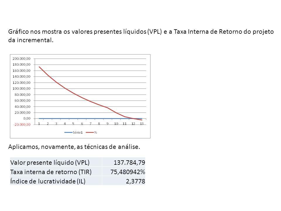 Gráfico nos mostra os valores presentes líquidos (VPL) e a Taxa Interna de Retorno do projeto da incremental.