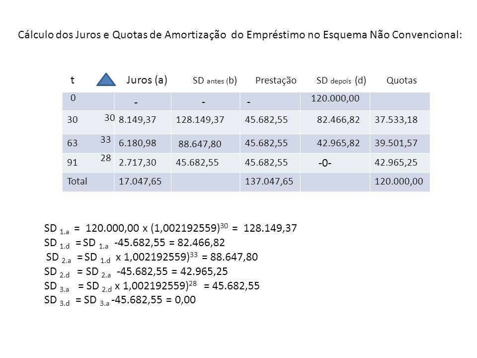 Cálculo dos Juros e Quotas de Amortização do Empréstimo no Esquema Não Convencional: