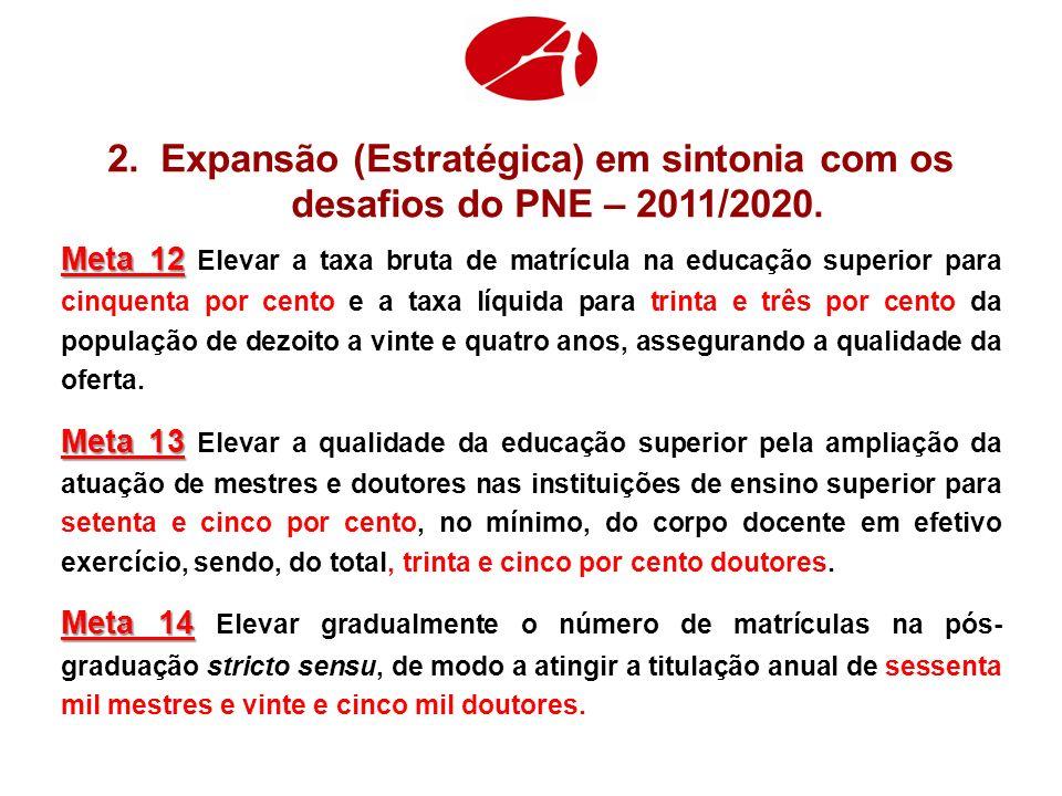 Expansão (Estratégica) em sintonia com os desafios do PNE – 2011/2020.