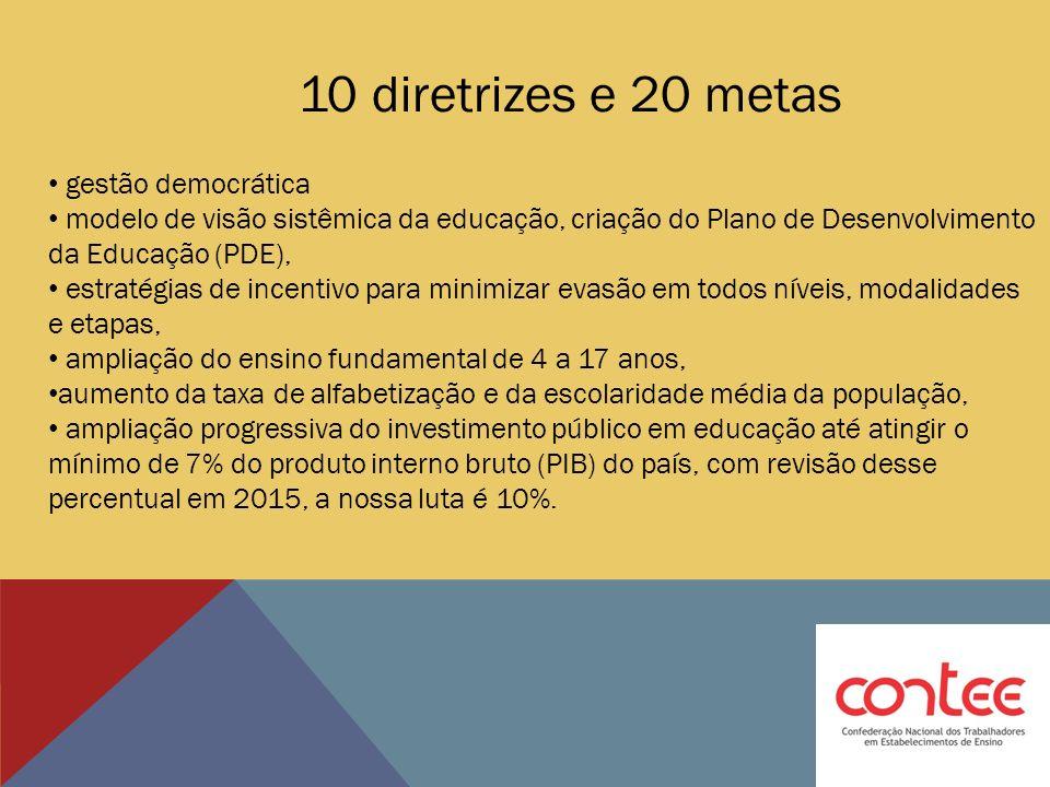10 diretrizes e 20 metas gestão democrática