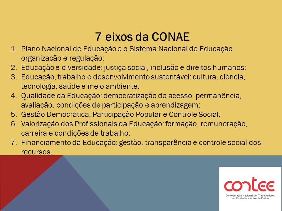 7 eixos da CONAE Plano Nacional de Educação e o Sistema Nacional de Educação organização e regulação;