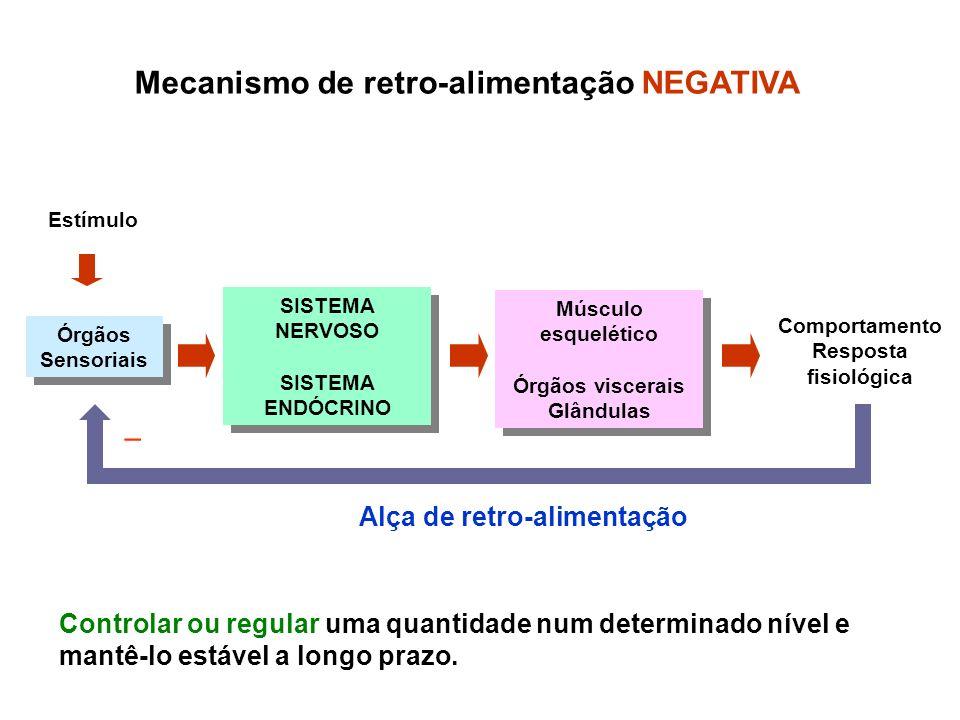 Mecanismo de retro-alimentação NEGATIVA
