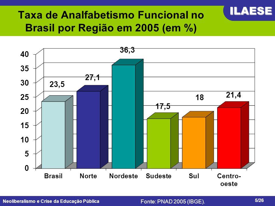 Taxa de Analfabetismo Funcional no Brasil por Região em 2005 (em %)