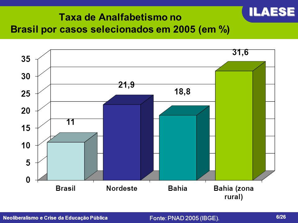 Taxa de Analfabetismo no Brasil por casos selecionados em 2005 (em %)
