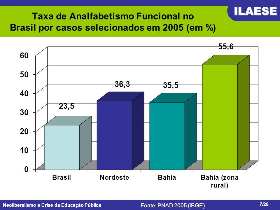Taxa de Analfabetismo Funcional no Brasil por casos selecionados em 2005 (em %)
