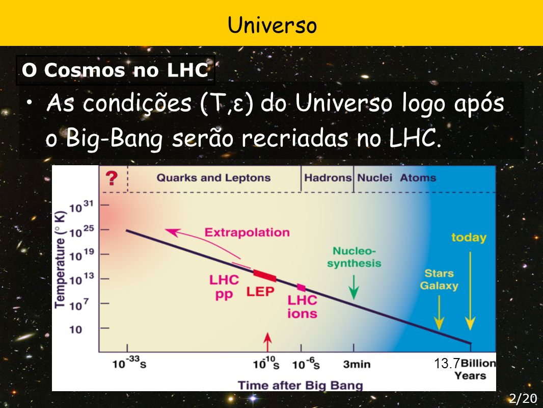 Universo O Cosmos no LHC. As condições (T,ε) do Universo logo após o Big-Bang serão recriadas no LHC.