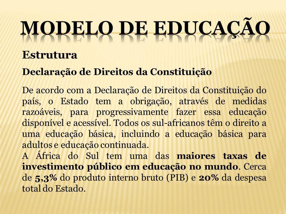 MODELO DE EDUCAÇÃO Estrutura Declaração de Direitos da Constituição