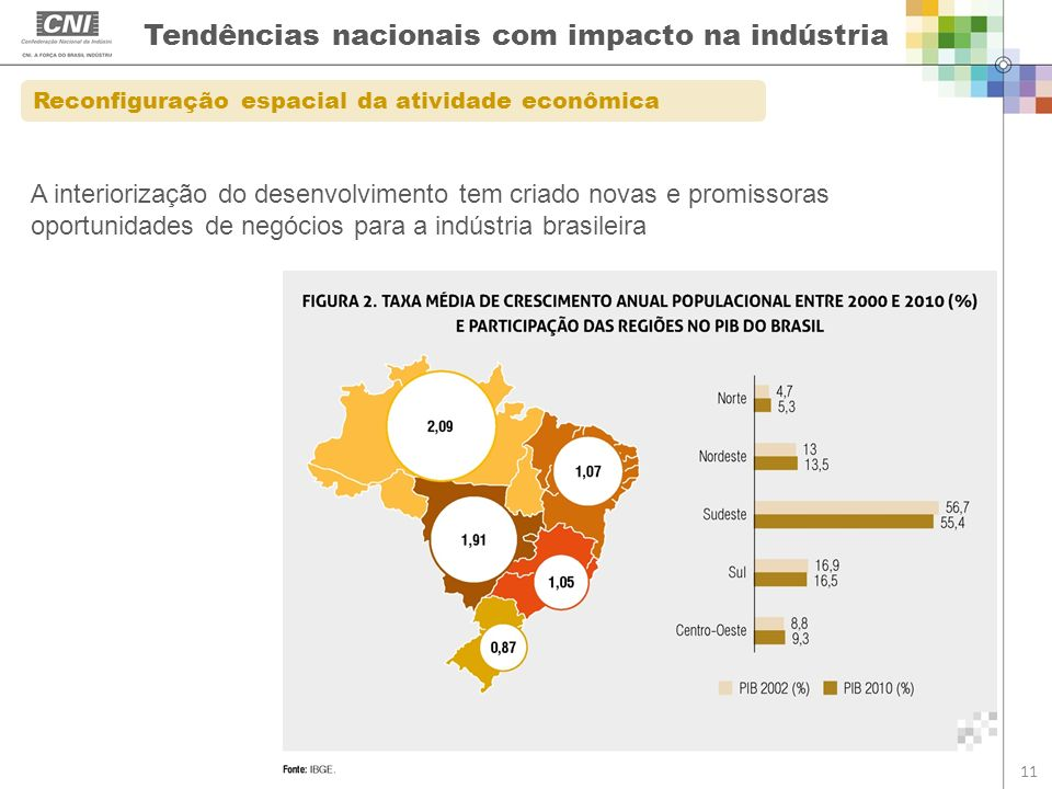 Tendências nacionais com impacto na indústria