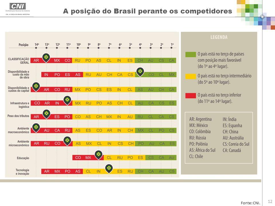A posição do Brasil perante os competidores