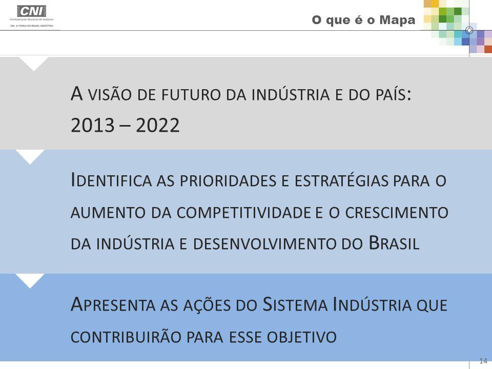 A visão de futuro da indústria e do país: 2013 – 2022