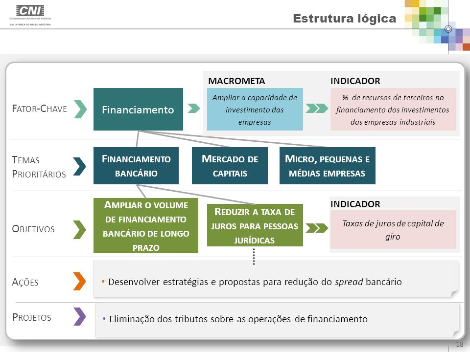 Financiamento bancário Mercado de capitais