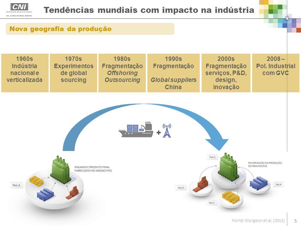 Tendências mundiais com impacto na indústria