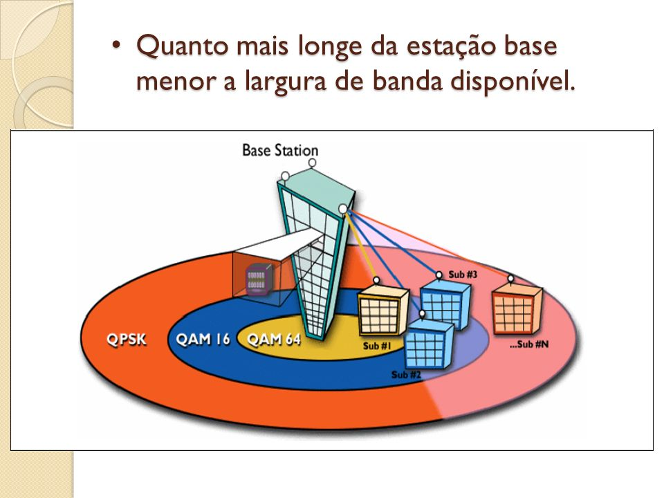 Quanto mais longe da estação base menor a largura de banda disponível.