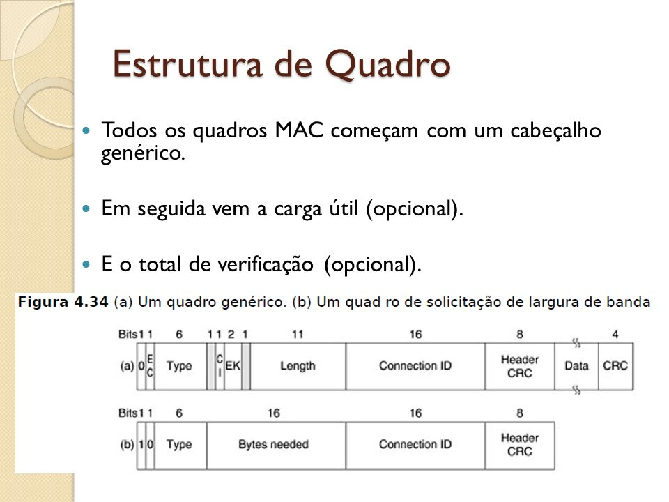 Estrutura de Quadro Todos os quadros MAC começam com um cabeçalho genérico. Em seguida vem a carga útil (opcional).