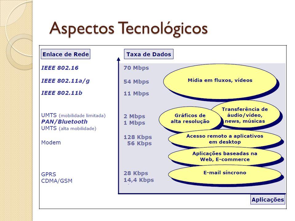 Aspectos Tecnológicos