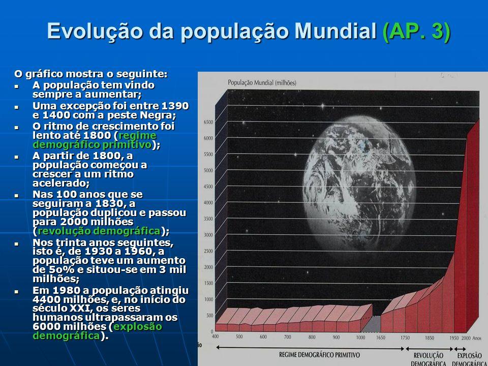 Evolução da população Mundial (AP. 3)