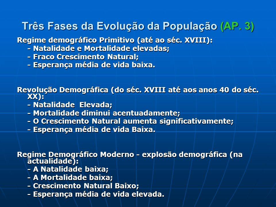 Três Fases da Evolução da População (AP. 3)