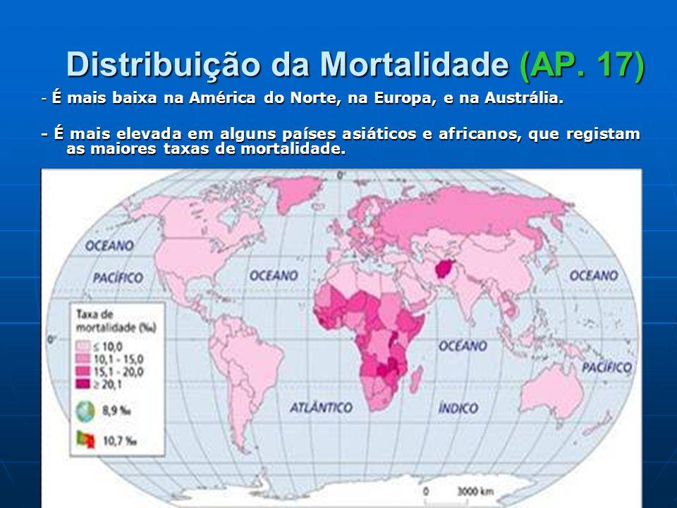 Distribuição da Mortalidade (AP. 17)